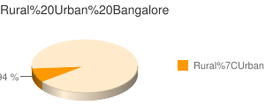 Bangalore census population